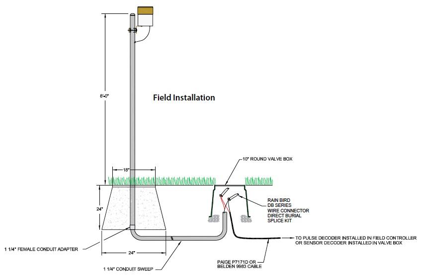 Figure 3 - Installation drawing